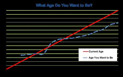 agegraph
